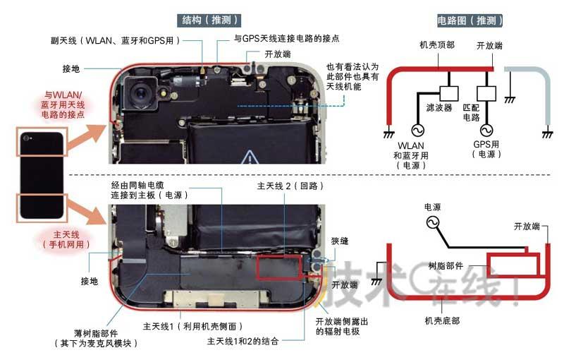 iphone4s gps天线_iPhone 4拆解分析