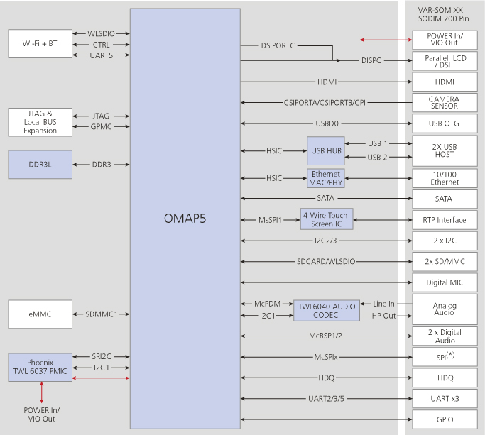 omap5432som price us$99 00 based on ti\u0027s omap 5, 1 7ghz dual core Control System Block Diagram