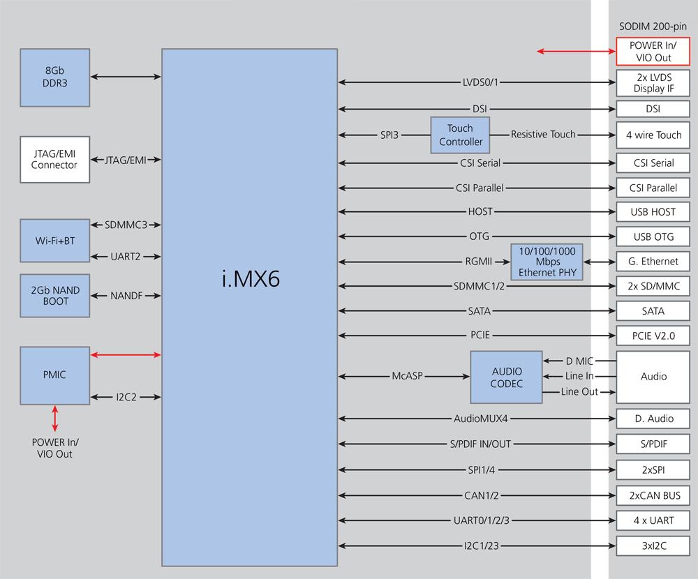 iMX6SOM evm kit board Price US$69 00 i MX 6 Quad/Dual